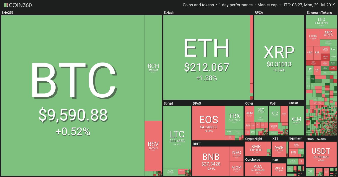 Crypto Markets See Mild Fluctuations, BTC Holds $9,500