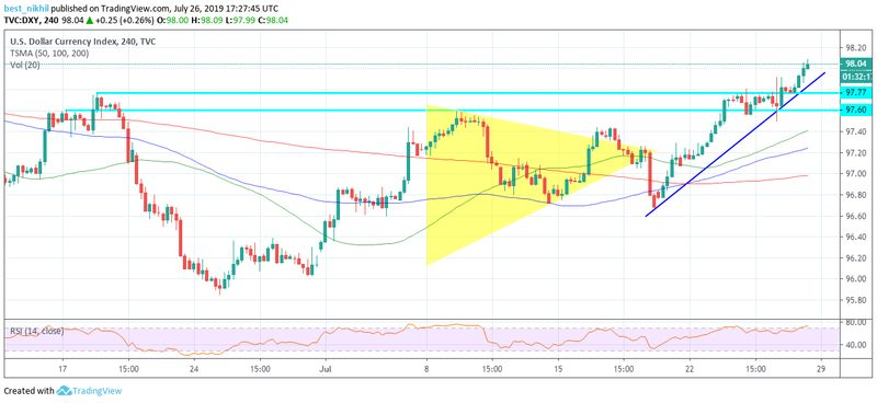 Forex Daily Recap – DXY Bulls Cherished over Upbeat US Q2 Data